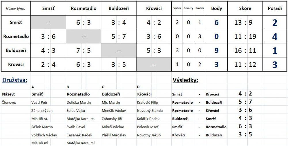 Výsledky - fotbal 2013