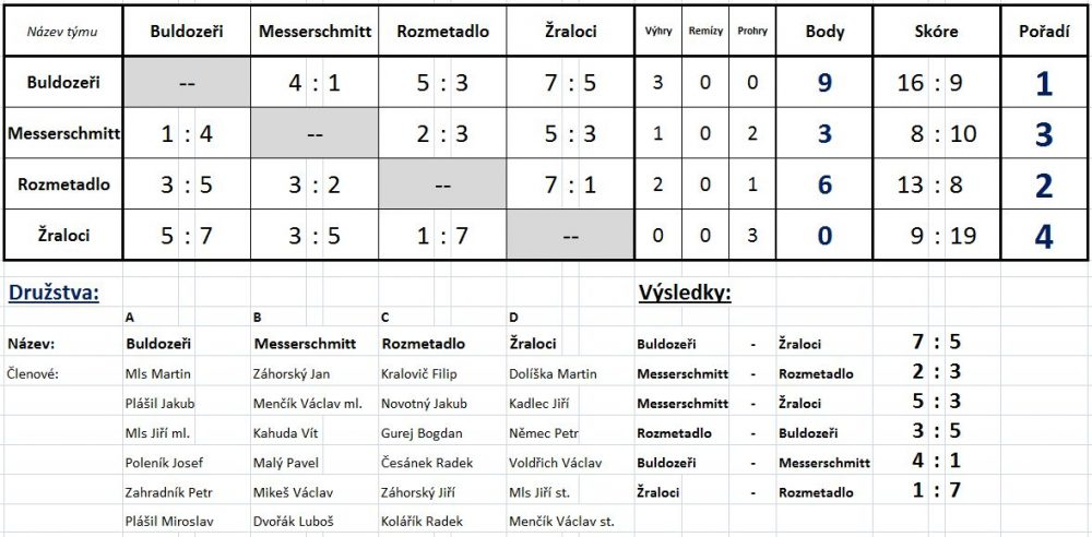 Výsledky - fotbal 2014