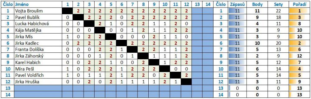 Výsledky - pingpong 2011
